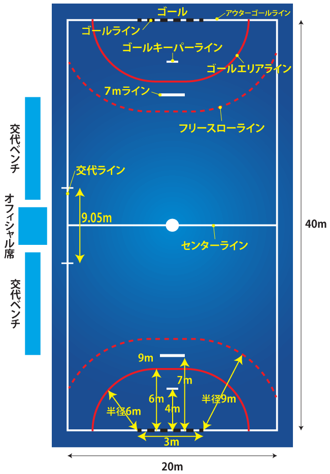 ハンドボールコートのゴールラインとフリースローラインハイライトイメージ
