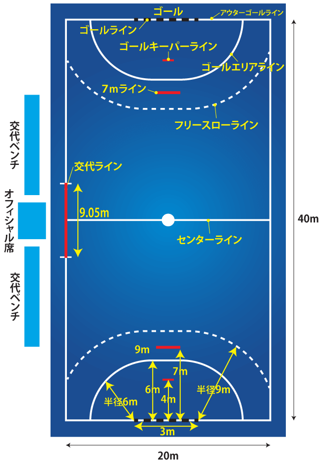 ハンドボールコートの仕上げの目印ラインハイライトイメージ
